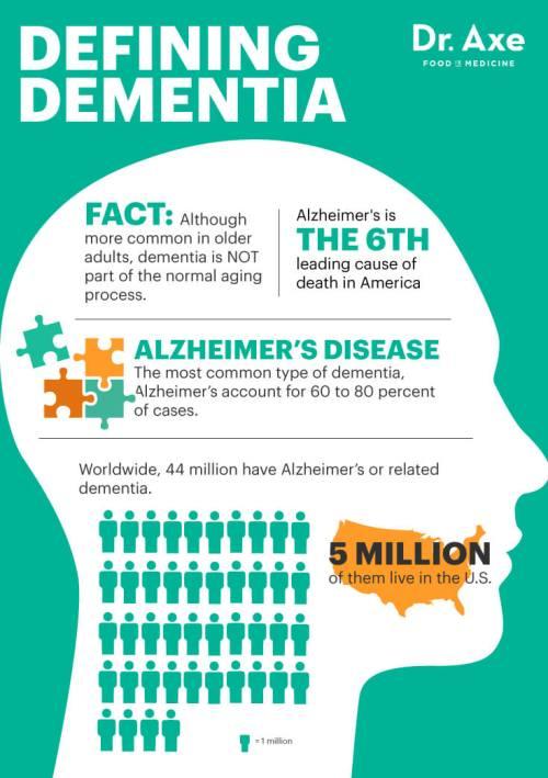 DementiaGraphic